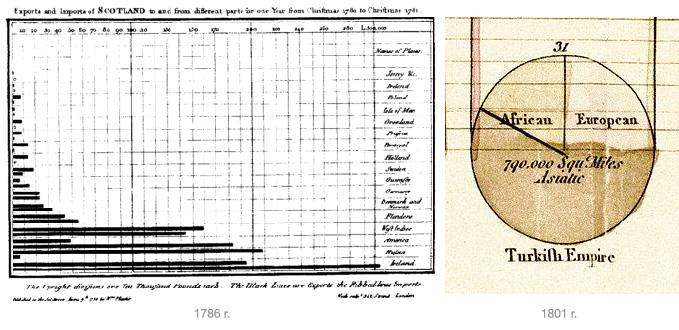 Playfair zaprojektował pierwsze wykresy typu słupkowego i kołowego